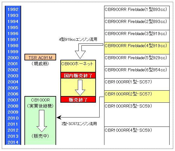 ホーネット900(CB900F)の系譜図