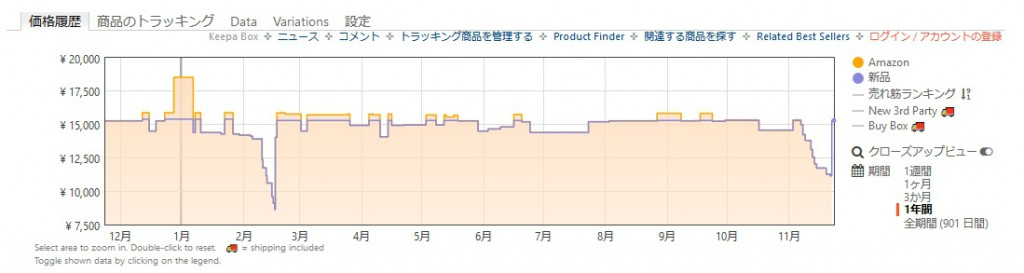 アナキーワイルドの価格推移